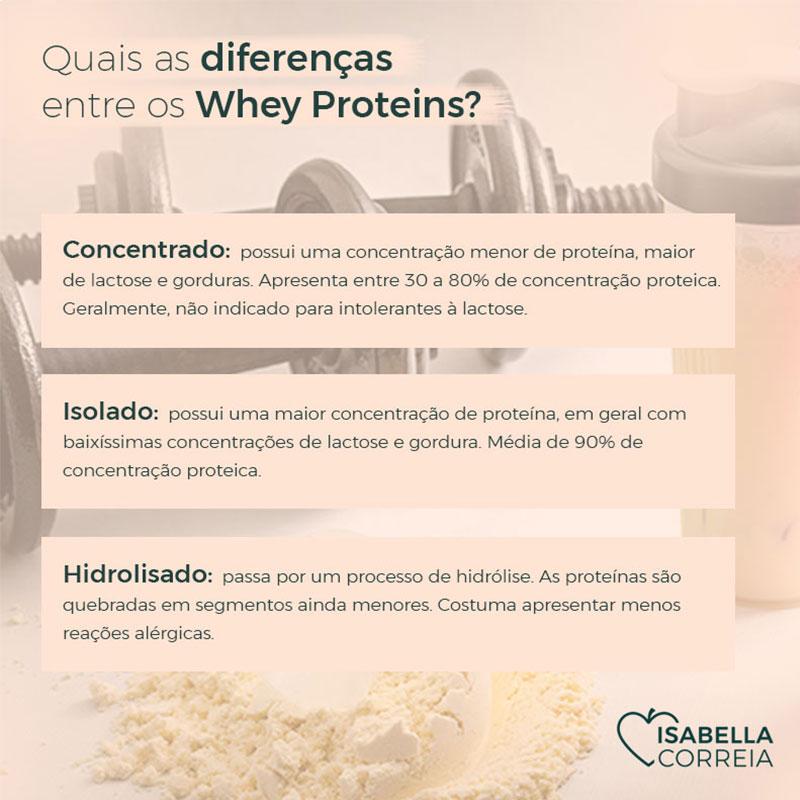 Diferenças entre os Whey Proteins